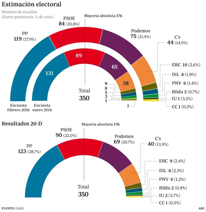 estimacion-electoral