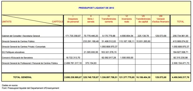 pressupost educació 2012
