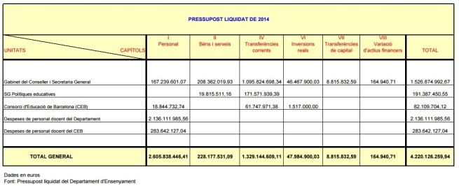 pressupost educació 2014